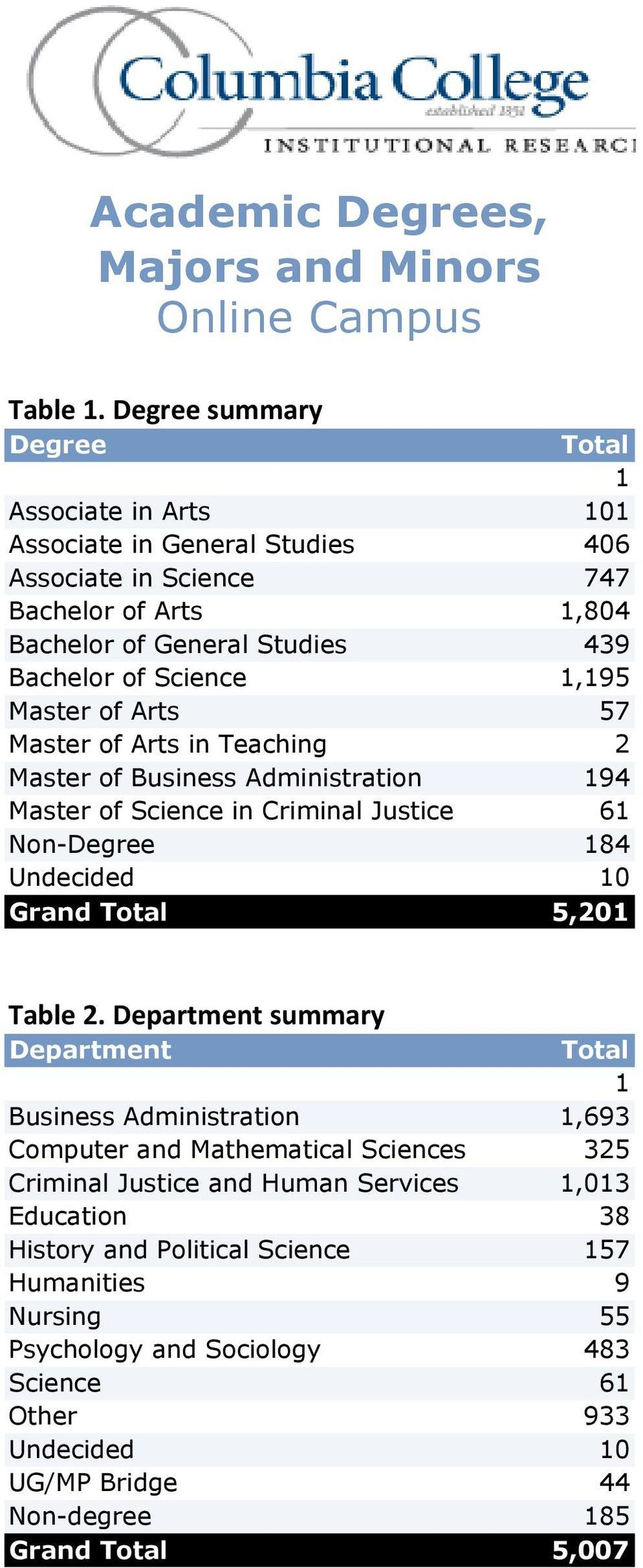 1,195 Master of Arts 57 Master of Arts in Teaching 2 Master of Business Administration 194 Master of Science in Criminal Justice 61 Non-Degree 184 Undecided 10 Grand Total 5,201 Table 2.