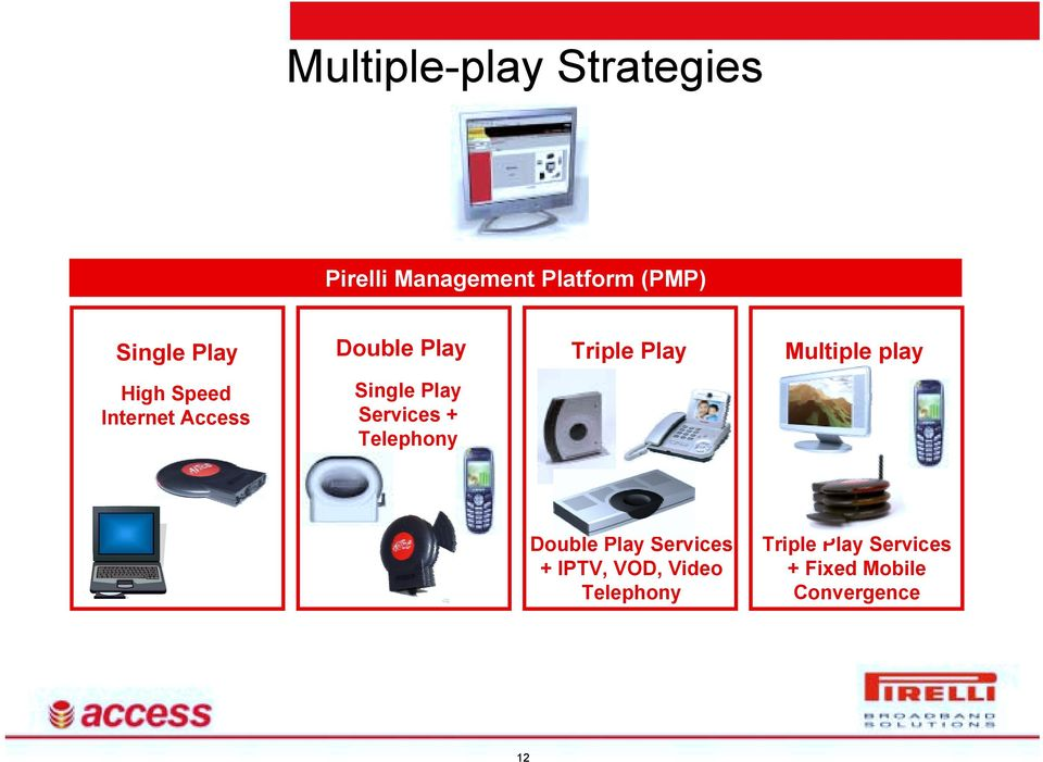 play Single Play Services + Telephony Double Play Services + IPTV,