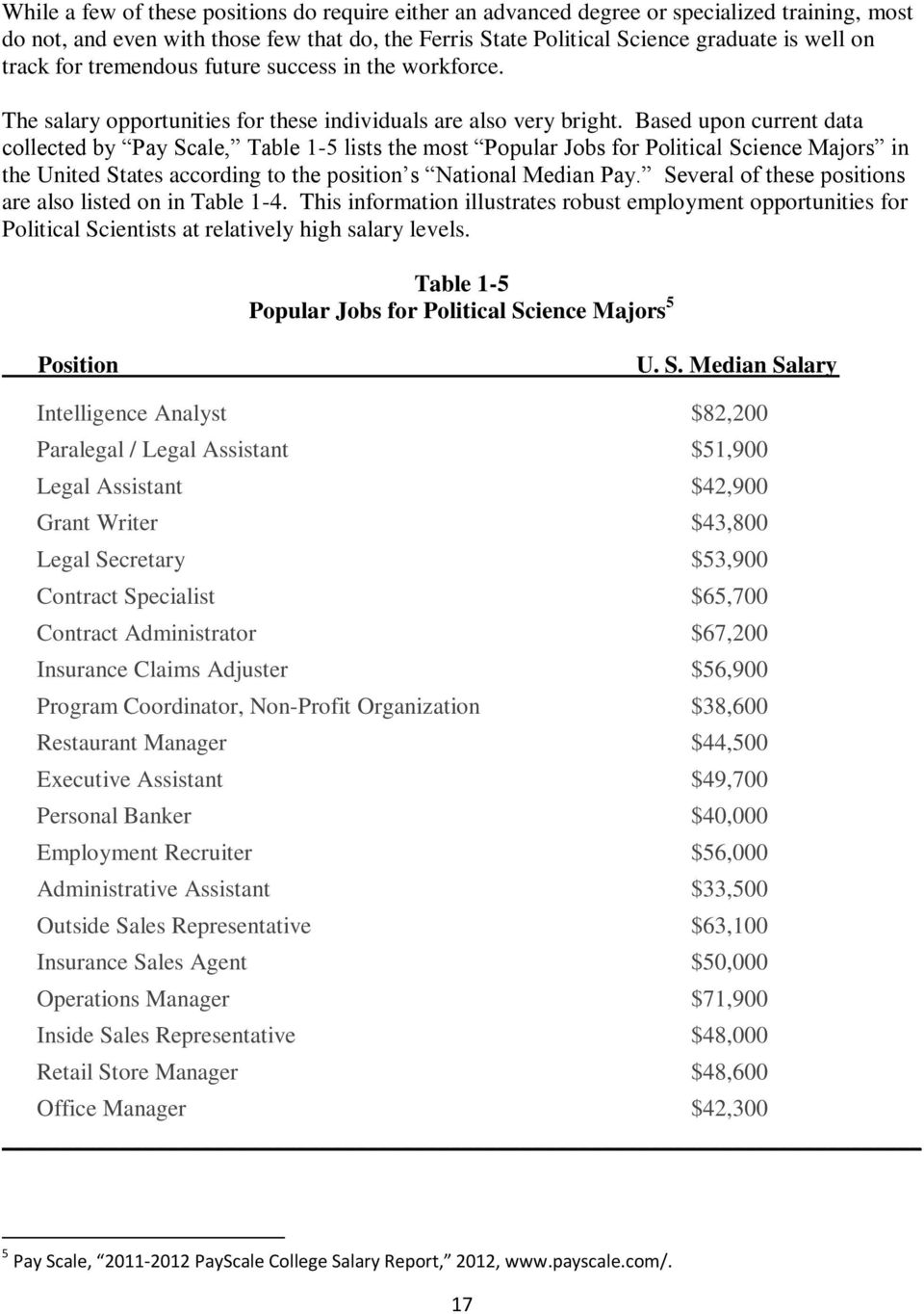 Based upon current data collected by Pay Scale, Table 1-5 lists the most Popular Jobs for Political Science Majors in the United States according to the position s National Median Pay.