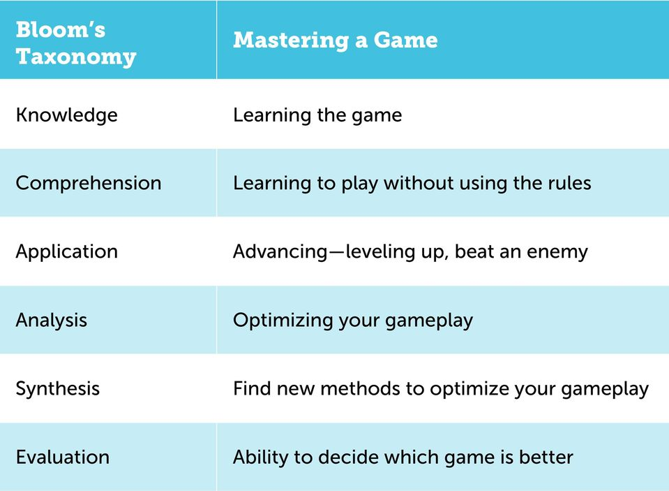 beat an enemy Analysis Optimizing your gameplay Synthesis Find new methods