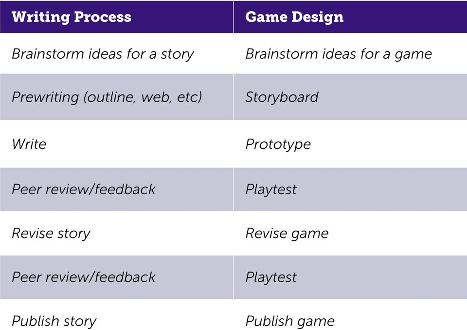 Storyboard Write Prototype Peer review/feedback Playtest Revise