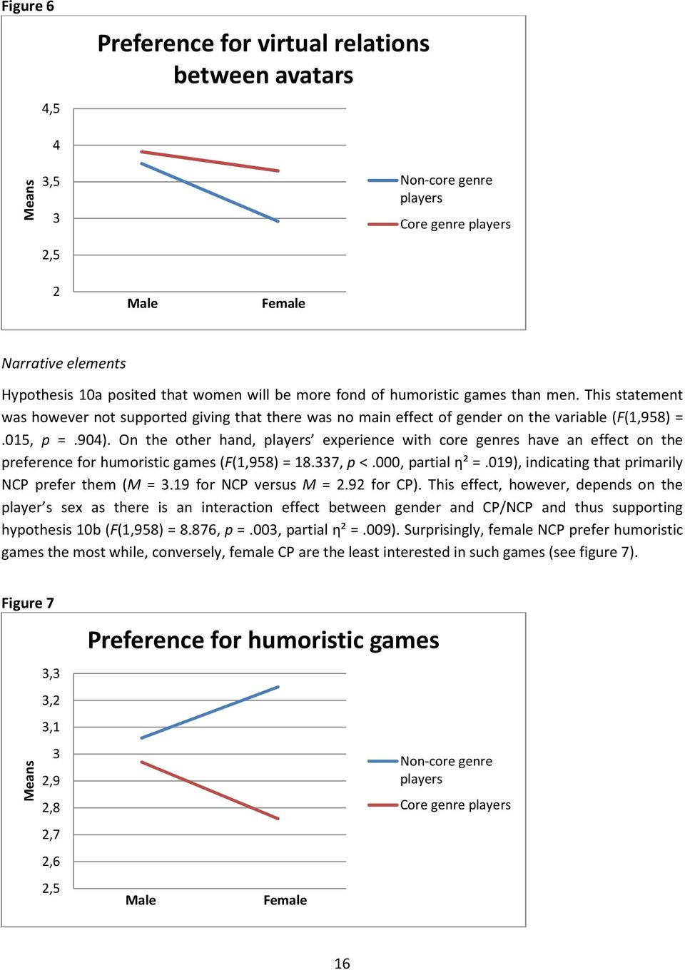 On the other hand, players experience with core genres have an effect on the preference for humoristic games (F(1,958) = 18.337, p <.000, partial η² =.