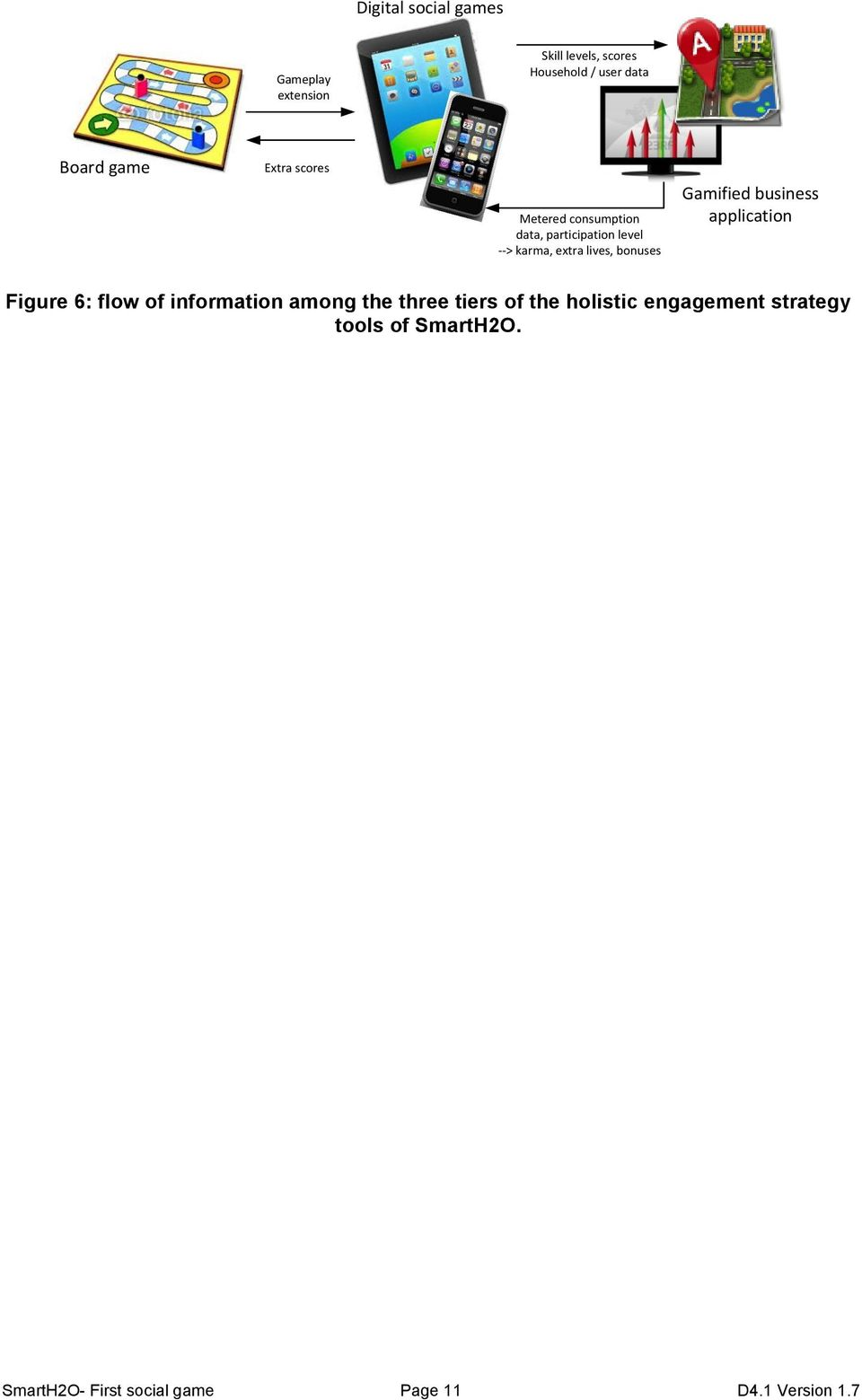 Gamified business application Figure 6: flow of information among the three tiers of the
