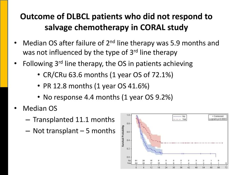 9 months and was not influenced by the type of 3 rd line therapy Following 3 rd line therapy, the OS in