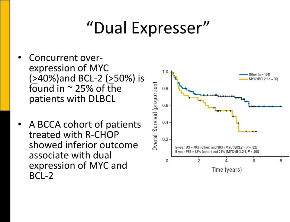A BCCA cohort of patients treated with R-CHOP showed