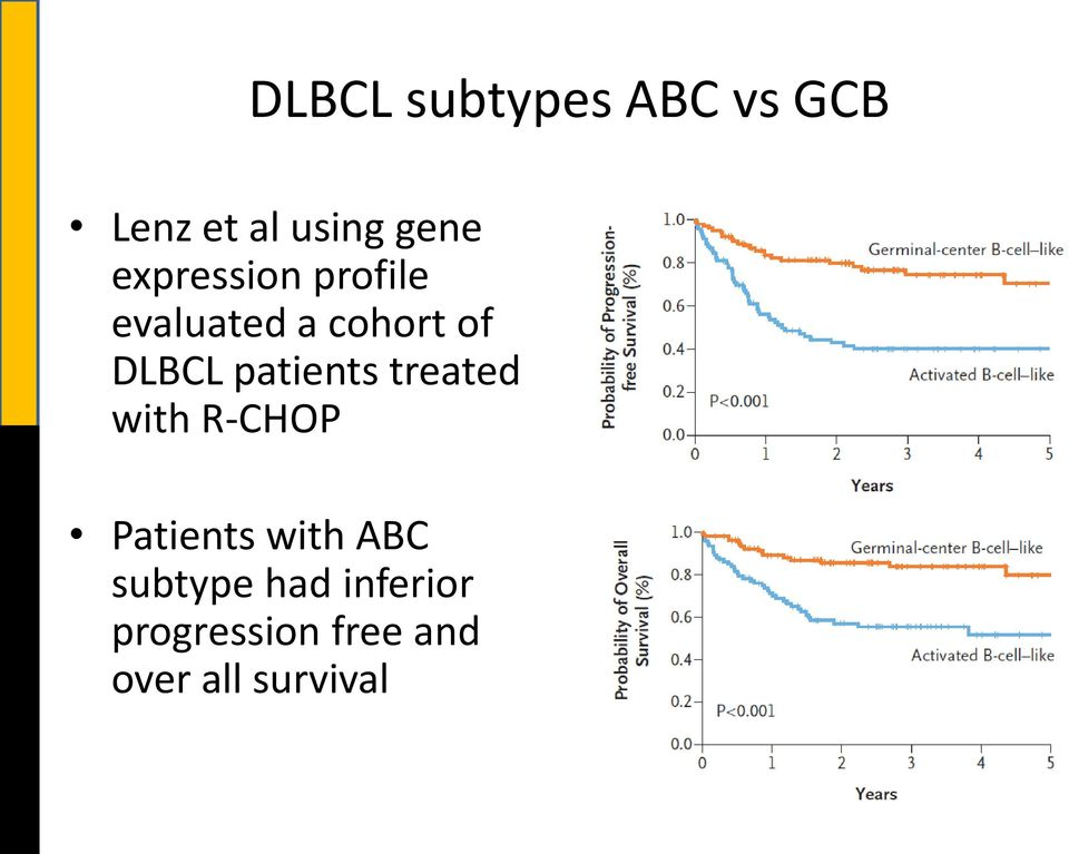 patients treated with R-CHOP Patients with ABC
