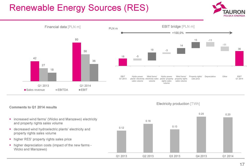 EBIT Q1 2014 Comments to Q1 2014 results Electricity production [TWh] 0.20 0.