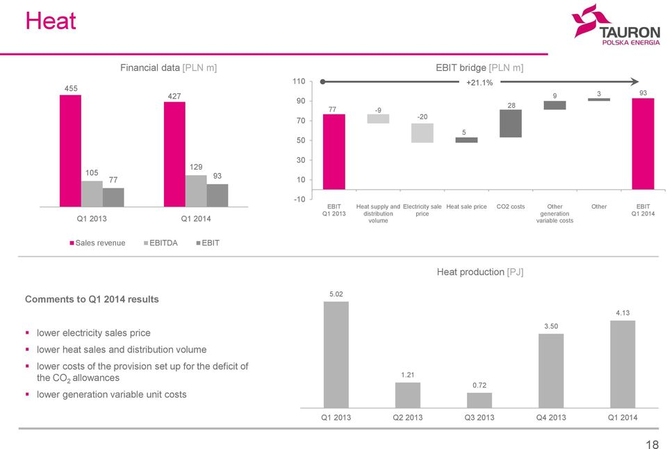 generation variable costs Other EBIT Q1 2014 Sales revenue EBITDA EBIT Heat production [PJ] Comments to Q1 2014 results 5.02 4.