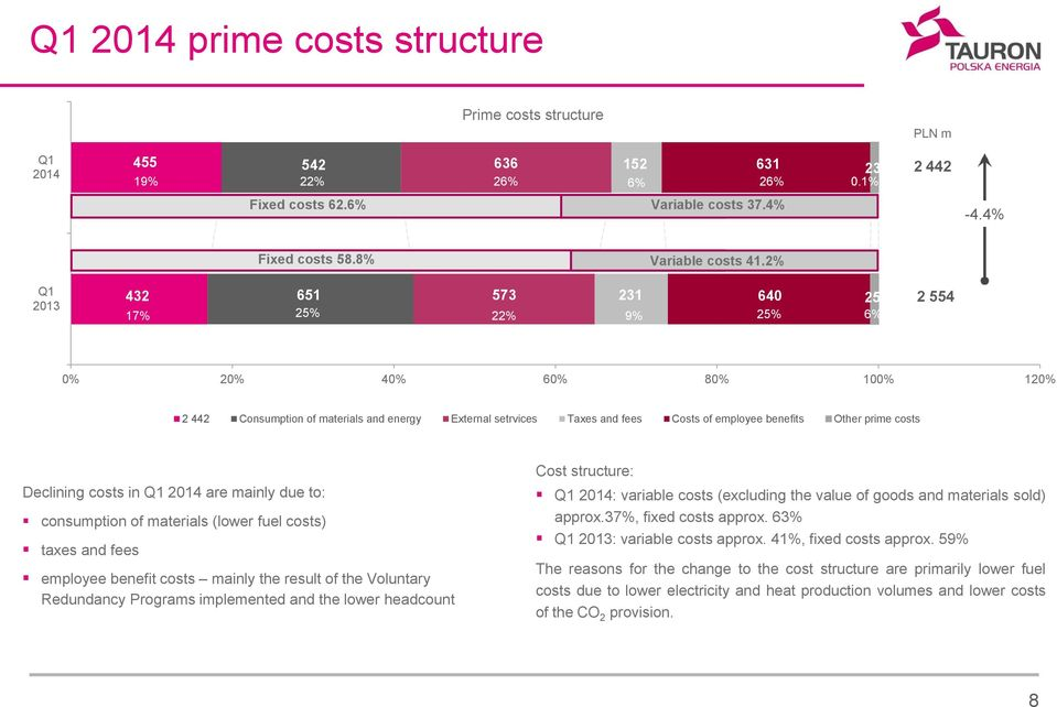 prime costs Declining costs in Q1 2014 are mainly due to: consumption of materials (lower fuel costs) taxes and fees employee benefit costs mainly the result of the Voluntary Redundancy Programs