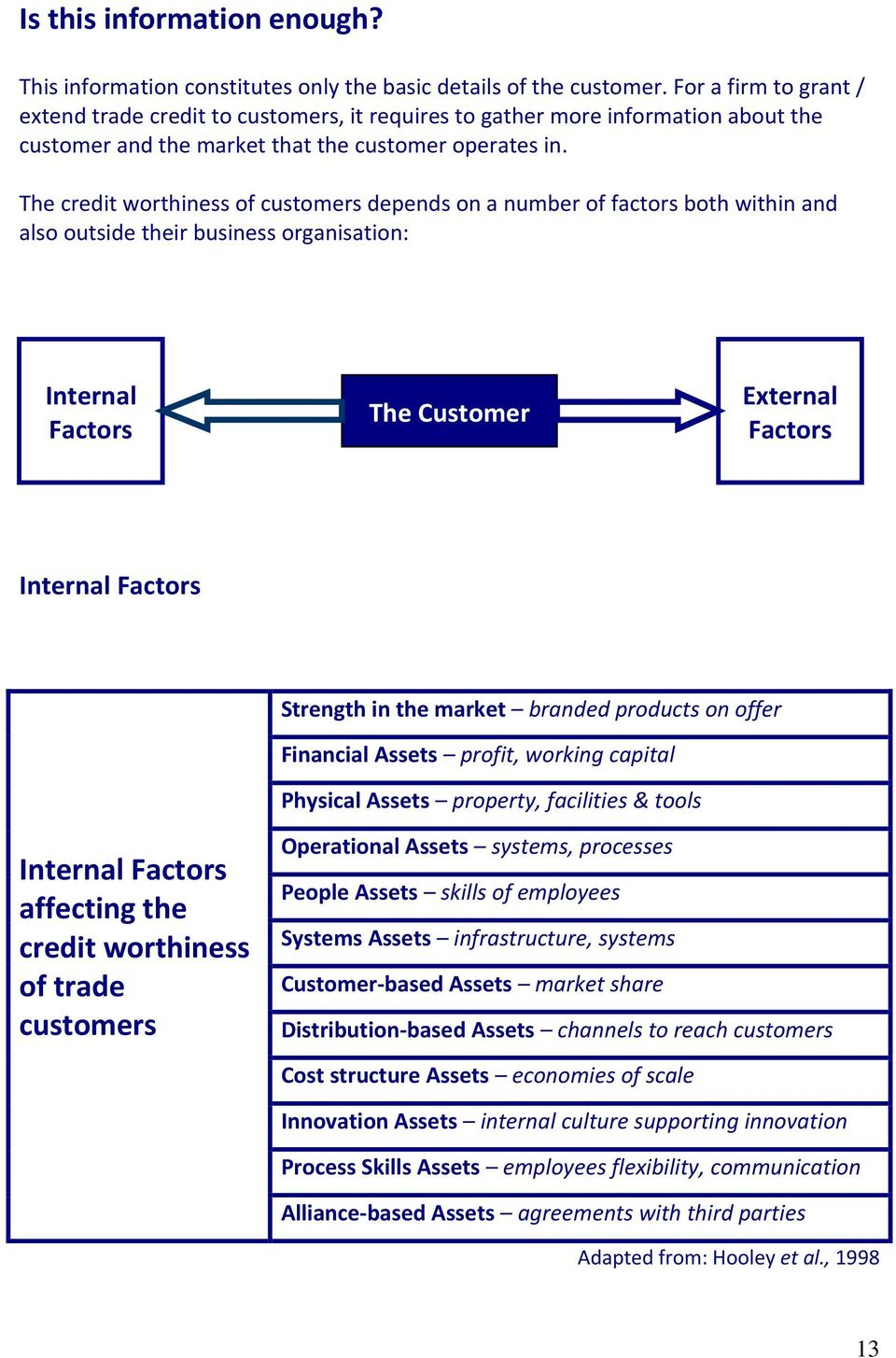 The credit worthiness of customers depends on a number of factors both within and also outside their business organisation: Internal Factors The Customer External Factors Internal Factors Strength in