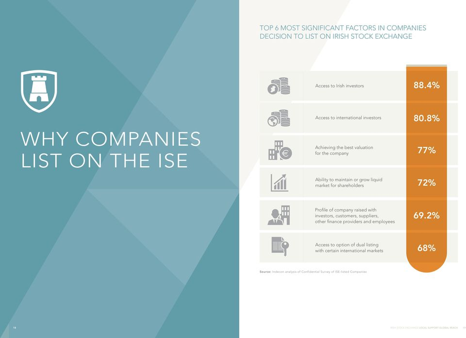 8% WHY COMPANIES LIST ON THE ISE Achieving the best valuation for the company 77% Ability to maintain or grow liquid market for shareholders 72%