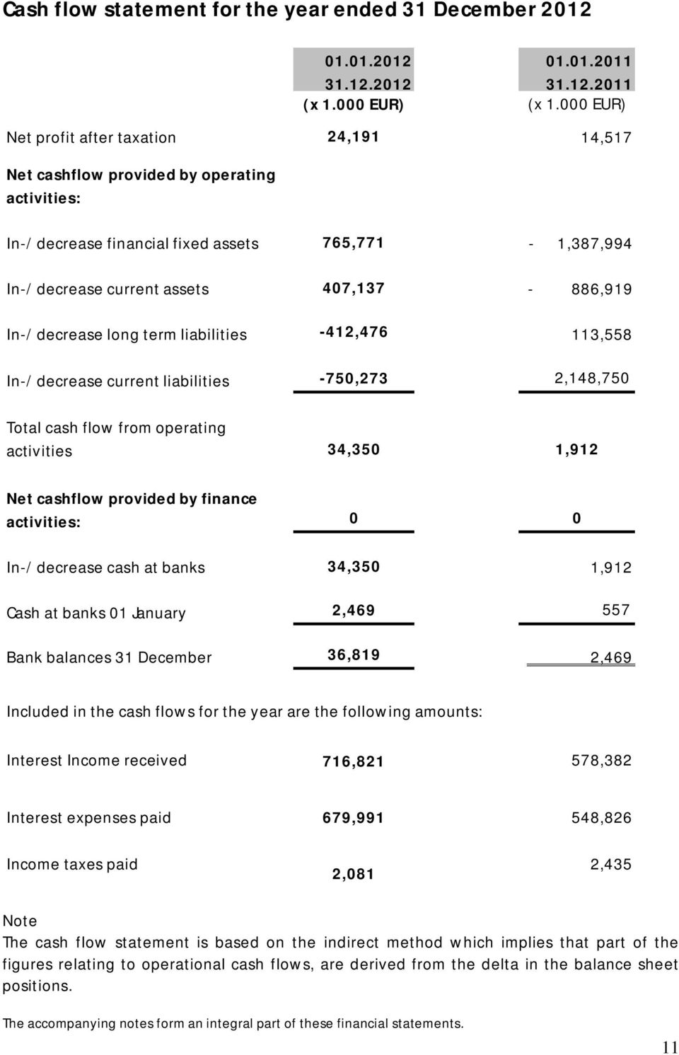 In-/decrease long term liabilities -412,476 113,558 In-/decrease current liabilities -750,273 2,148,750 Total cash flow from operating activities 34,350 1,912 Net cashflow provided by finance