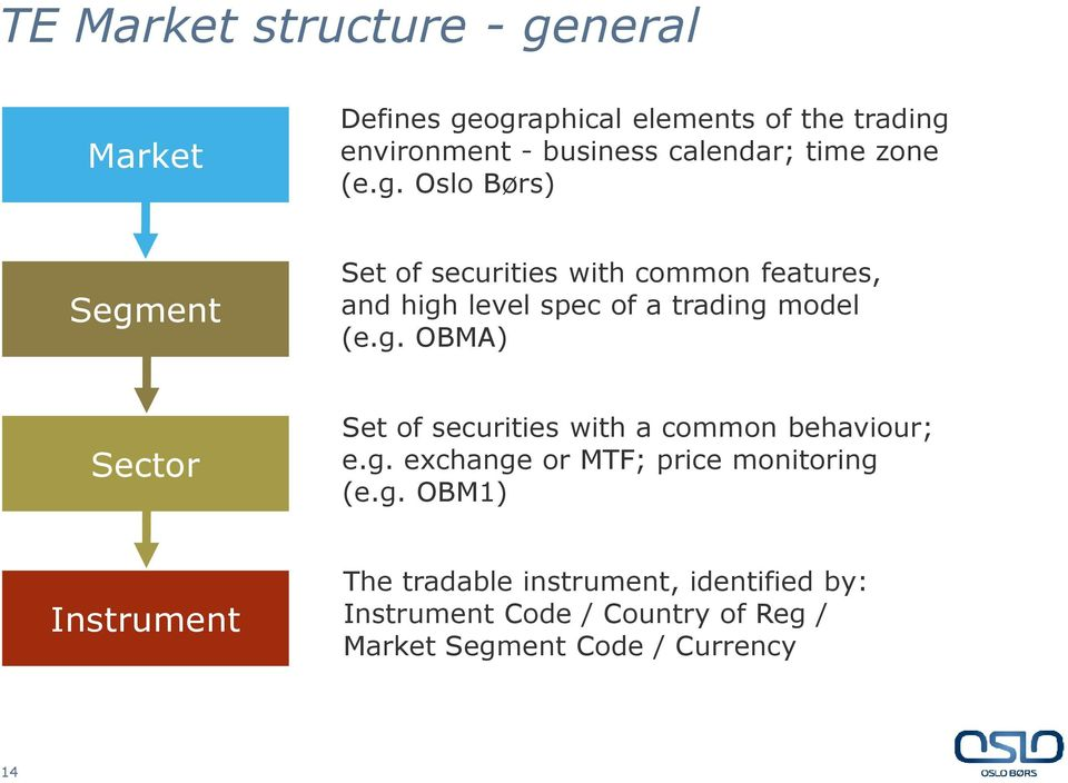 Oslo Børs) Segment Set of securities with common features, and high level spec of a trading model (e.g. OBMA) Sector Set of securities with a common behaviour; e.