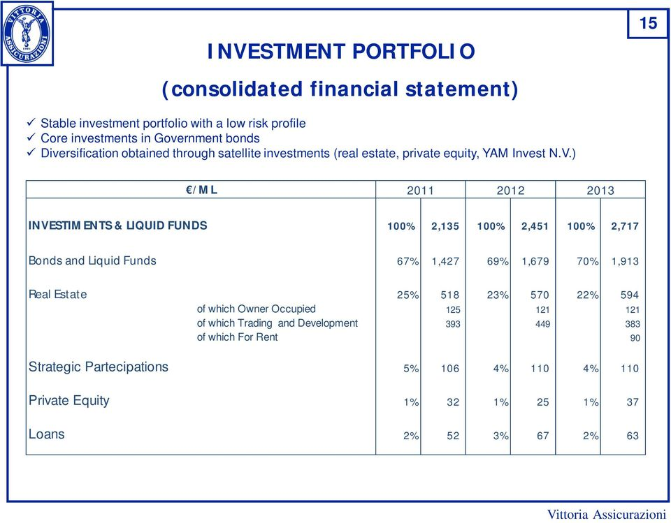 ) /ML 2011 2012 2013 INVESTIMENTS & LIQUID FUNDS 100% 2,135 100% 2,451 100% 2,717 Bonds and Liquid Funds 67% 1,427 69% 1,679 70% 1,913 Real Estate 25% 518