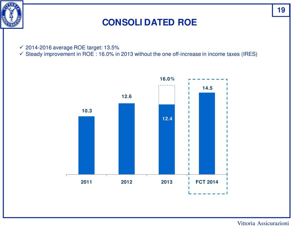 0% in 2013 without the one off-increase in income
