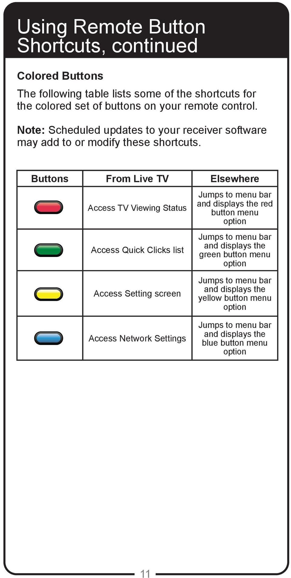 Buttons From Live TV Elsewhere Access TV Viewing Status Access Quick Clicks list Jumps to menu bar and displays the red button menu option Jumps to menu