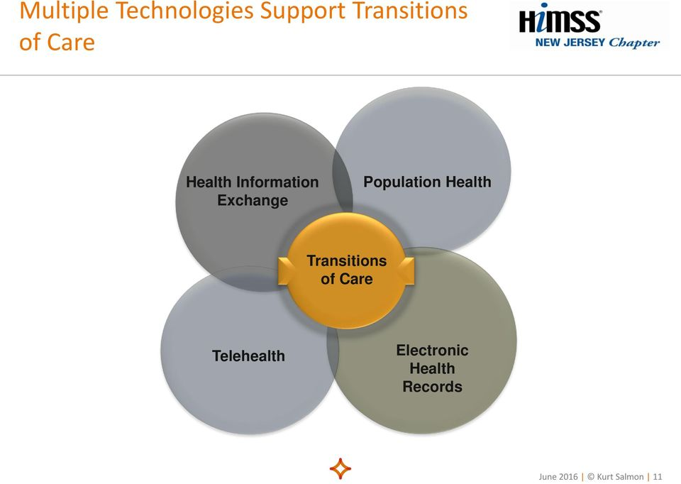 Health Transitions of Care Telehealth