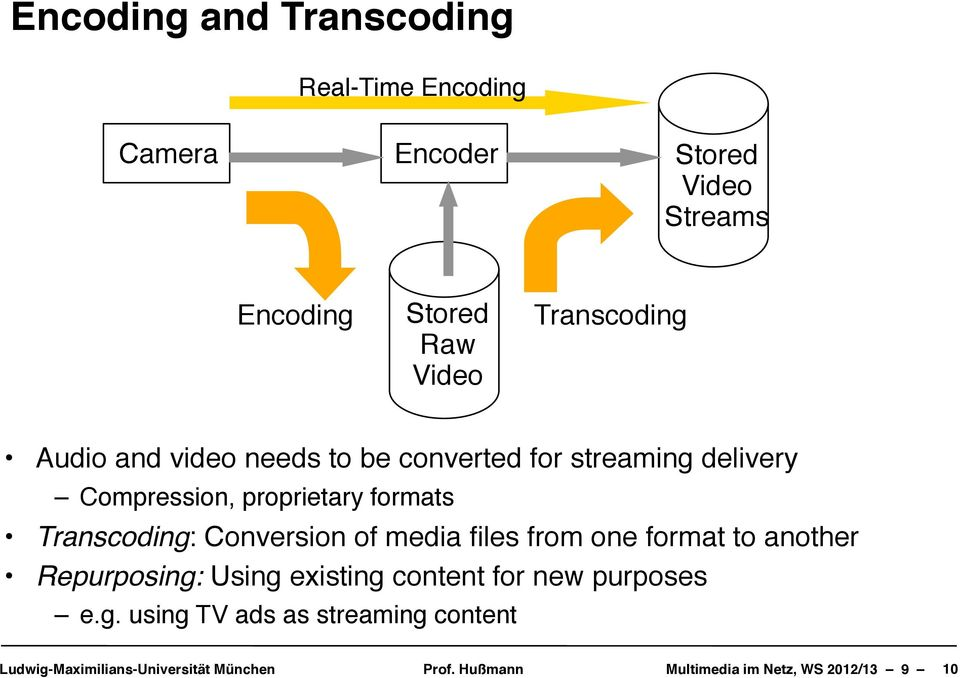 Compression, proprietary formats Transcoding: Conversion of media files from one format to