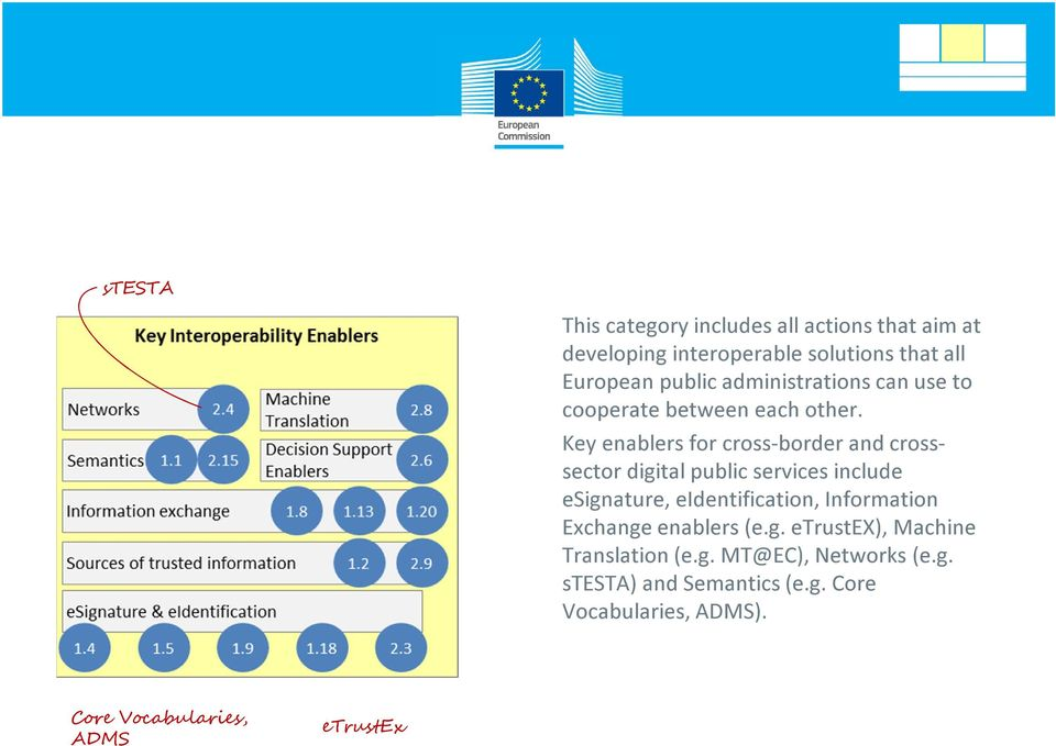 Key enablers for cross-border and crosssector digital public services include esignature, eidentification,