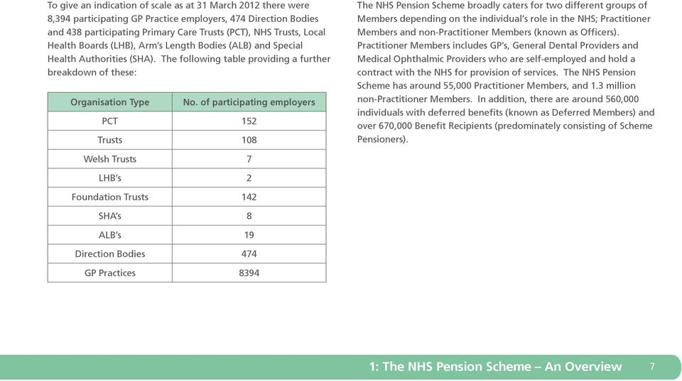 of participating employers PCT 152 Trusts 108 The NHS Pension Scheme broadly caters for two different groups of Members depending on the individual s role in the NHS; Practitioner Members and