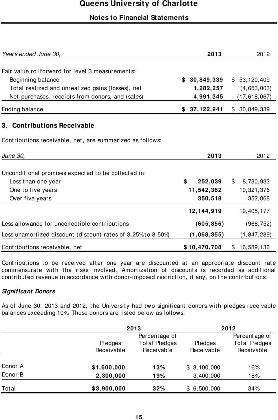 Contributions Receivable Contributions receivable, net, are summarized as follows: June 30, 2013 2012 Unconditional promises expected to be collected in: Less than one year $ 252,039 $ 8,730,933 One