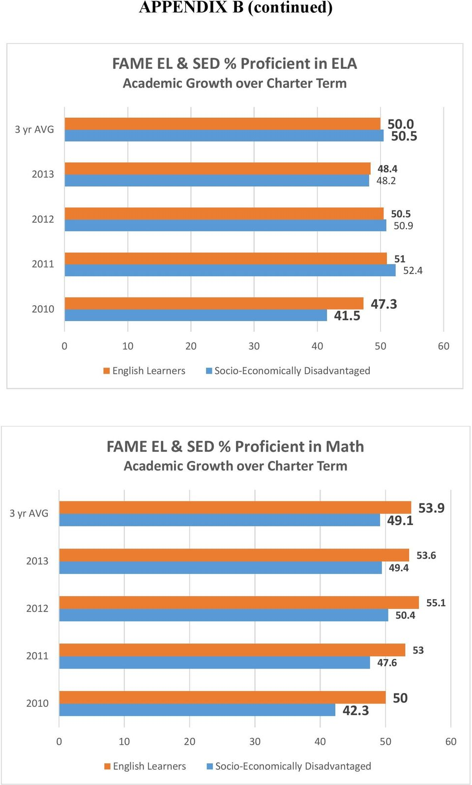4 0 0 20 30 40 50 60 English Learners Socio-Economically Disadvantaged FAME EL & SED % Proficient in Math