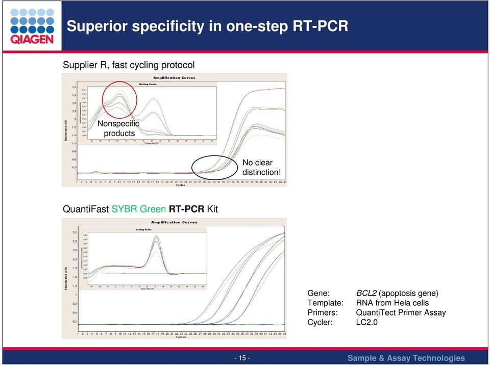 QuantiFast SYBR Green RT-PCR Kit Gene: Template: Primers:
