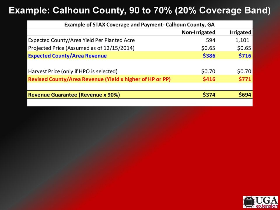 12/15/2014) $0.65 $0.65 Expected County/Area Revenue $386 $716 Harvest Price (only if HPO is selected) $0.70 $0.