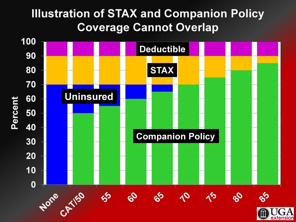Overlap Deductible 80 STAX 70 60