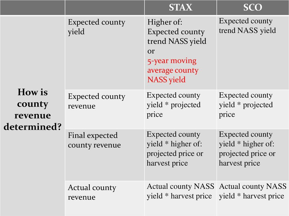 moving average county NASS yield Expected county yield * projected price Expected county yield * higher of: projected price or harvest