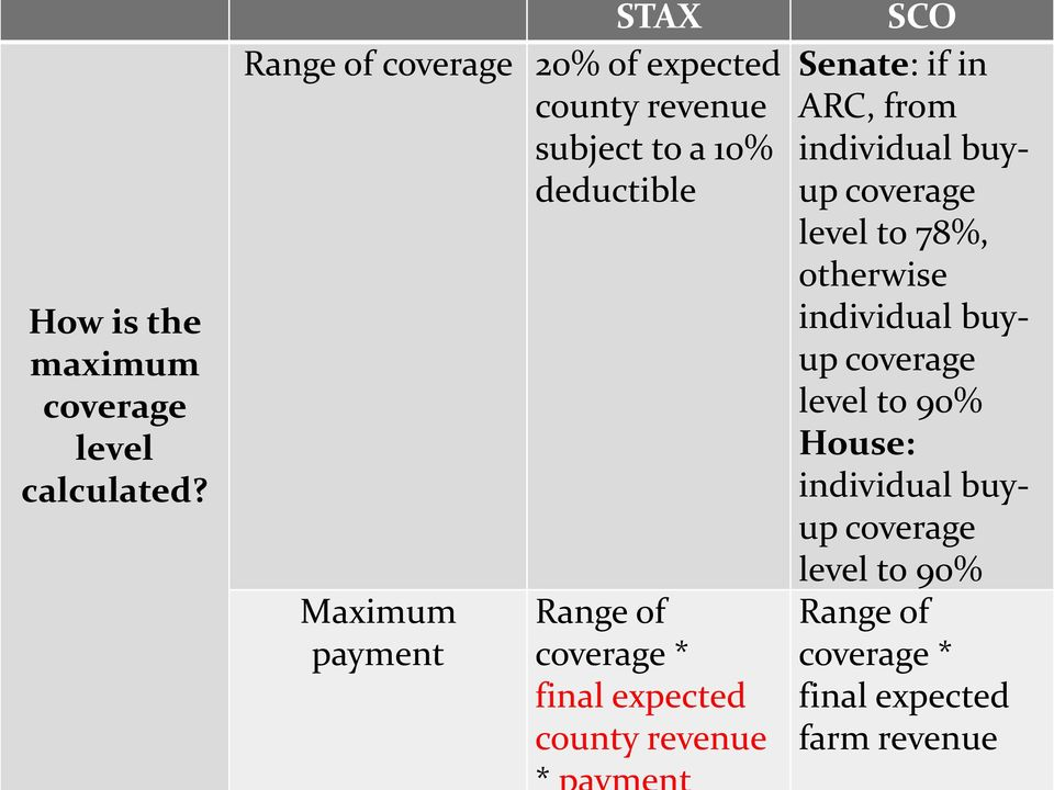 Range of coverage * final expected county revenue SCO Senate: if in ARC, from individual buyup