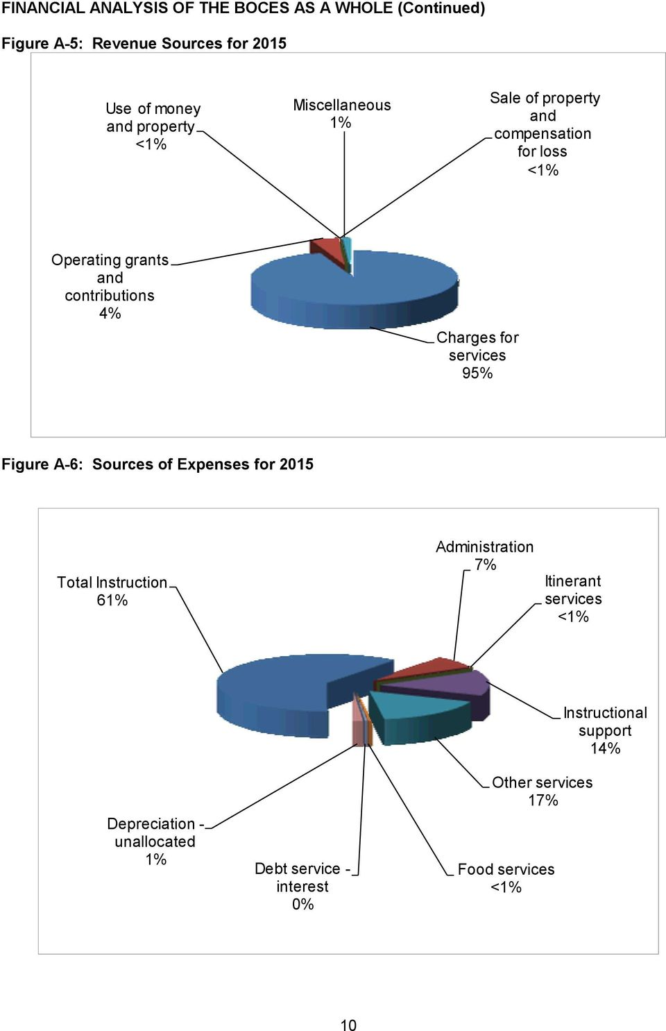 services 95% Figure A-6: Sources of Expenses for 2015 Total Instruction 61% Administration 7% Itinerant services <1%