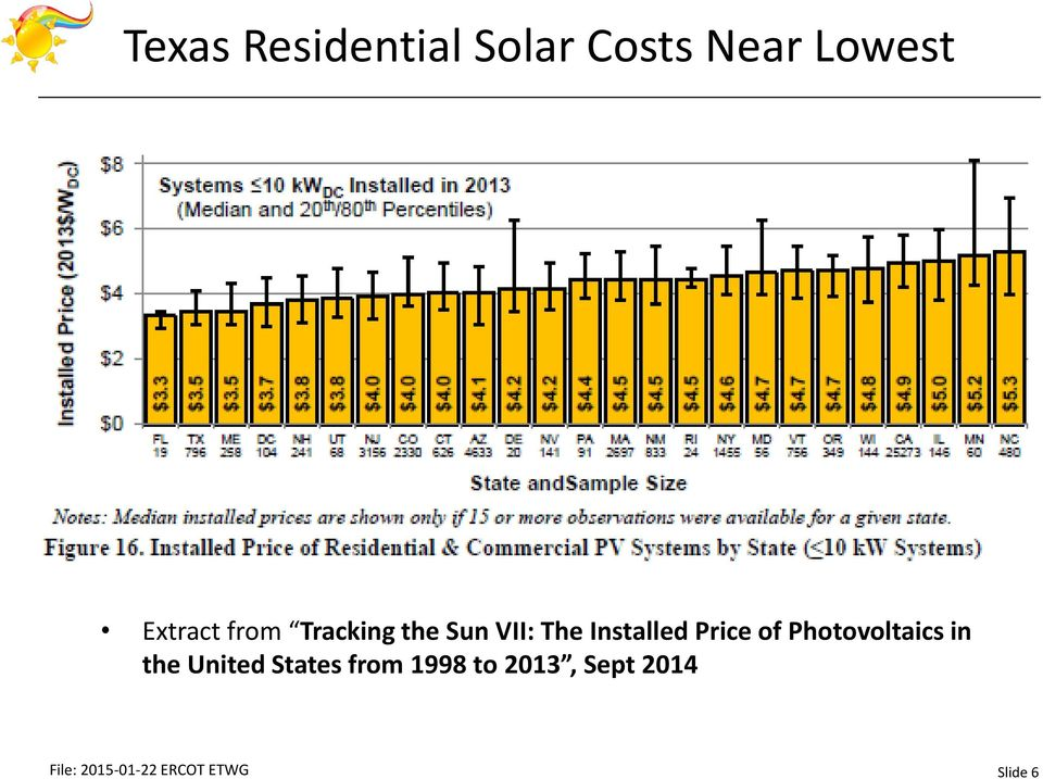 Photovoltaics in the United States from 1998 to