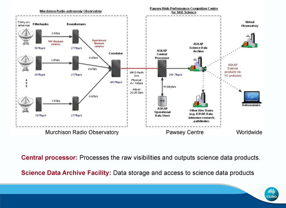 outputs science data products.