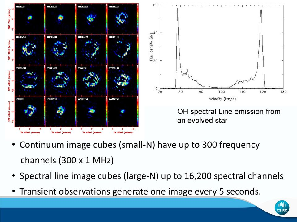 MHz) Spectral line image cubes (large-n) up to 16,200 spectral