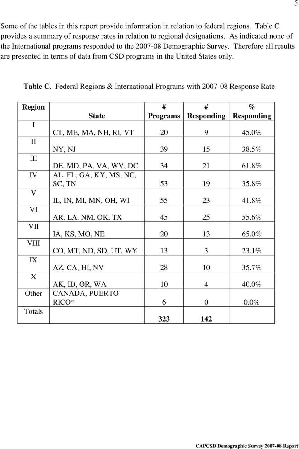 Federal Regions & International Programs with 2007-08 Response Rate Region I II III IV V VI VII VIII IX X Other Totals State # Programs # Responding % Responding CT, ME, MA, NH, RI, VT 20 9 45.