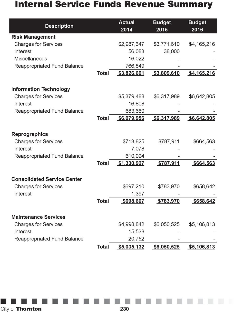 Reappropriated Fund Balance 683,660 - - Total $6,079,956 $6,317,989 $6,642,805 Reprographics Charges for Services $713,825 $787,911 $664,563 Interest 7,078 - - Reappropriated Fund Balance 610,024 - -