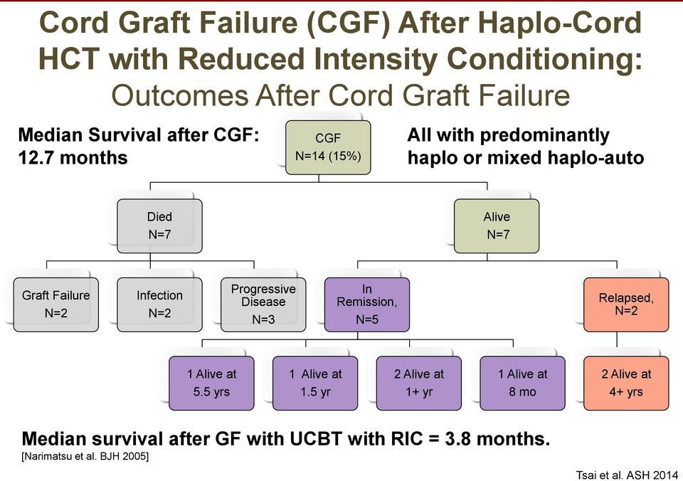 7 months CGF N=14 (15%) All with predominantly haplo or mixed haplo-auto Died N=7 Alive N=7 Graft Failure N=2 Infection N=2