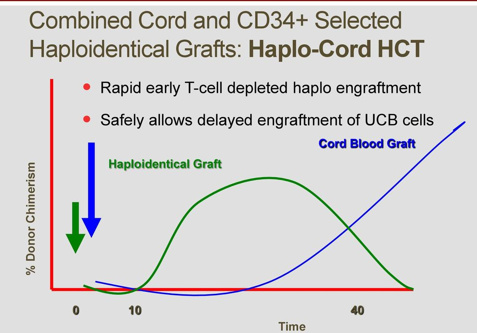 depleted haplo engraftment Safely allows delayed