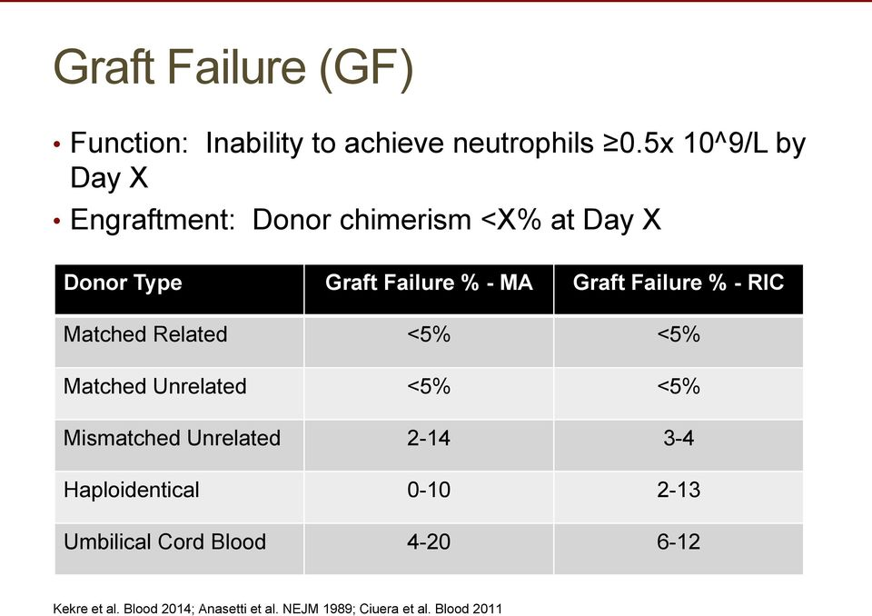 Graft Failure % - RIC Matched Related <5% <5% Matched Unrelated <5% <5% Mismatched Unrelated 2-14