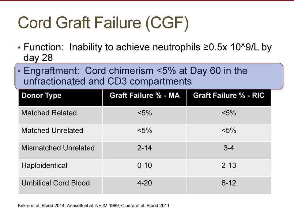 Type Graft Failure % - MA Graft Failure % - RIC Matched Related <5% <5% Matched Unrelated <5% <5% Mismatched