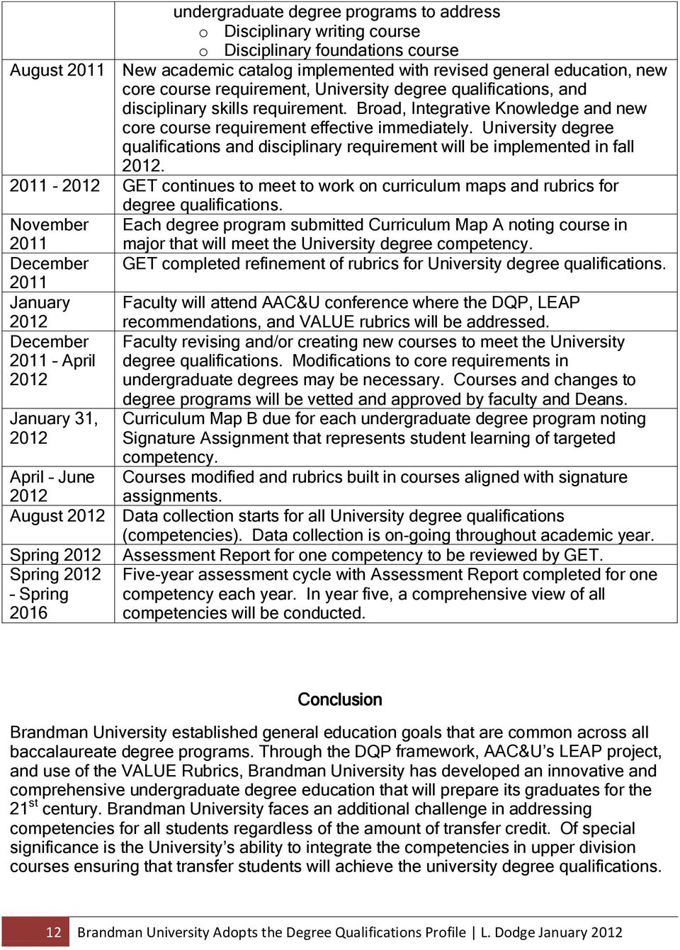 University degree qualifications and disciplinary requirement will be implemented in fall 2012. 2011-2012 GET continues to meet to work on curriculum maps and rubrics for degree qualifications.
