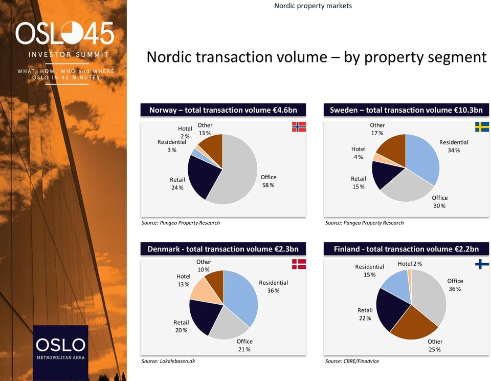 Property Research Source: Pangea Property Research Denmark - total transaction volume 2.