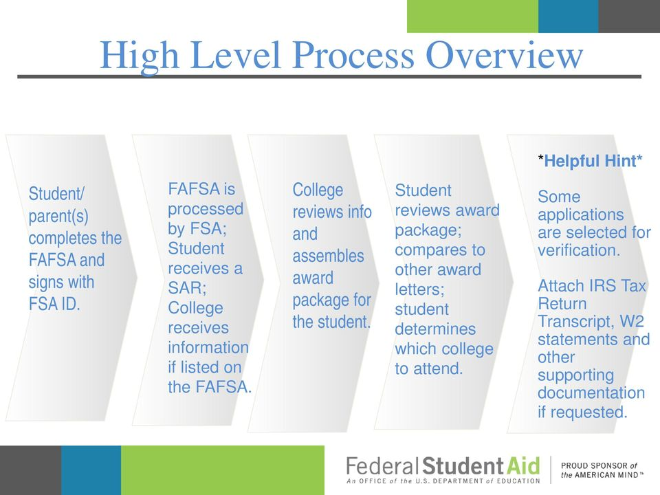 College reviews info and assembles award package for the student.