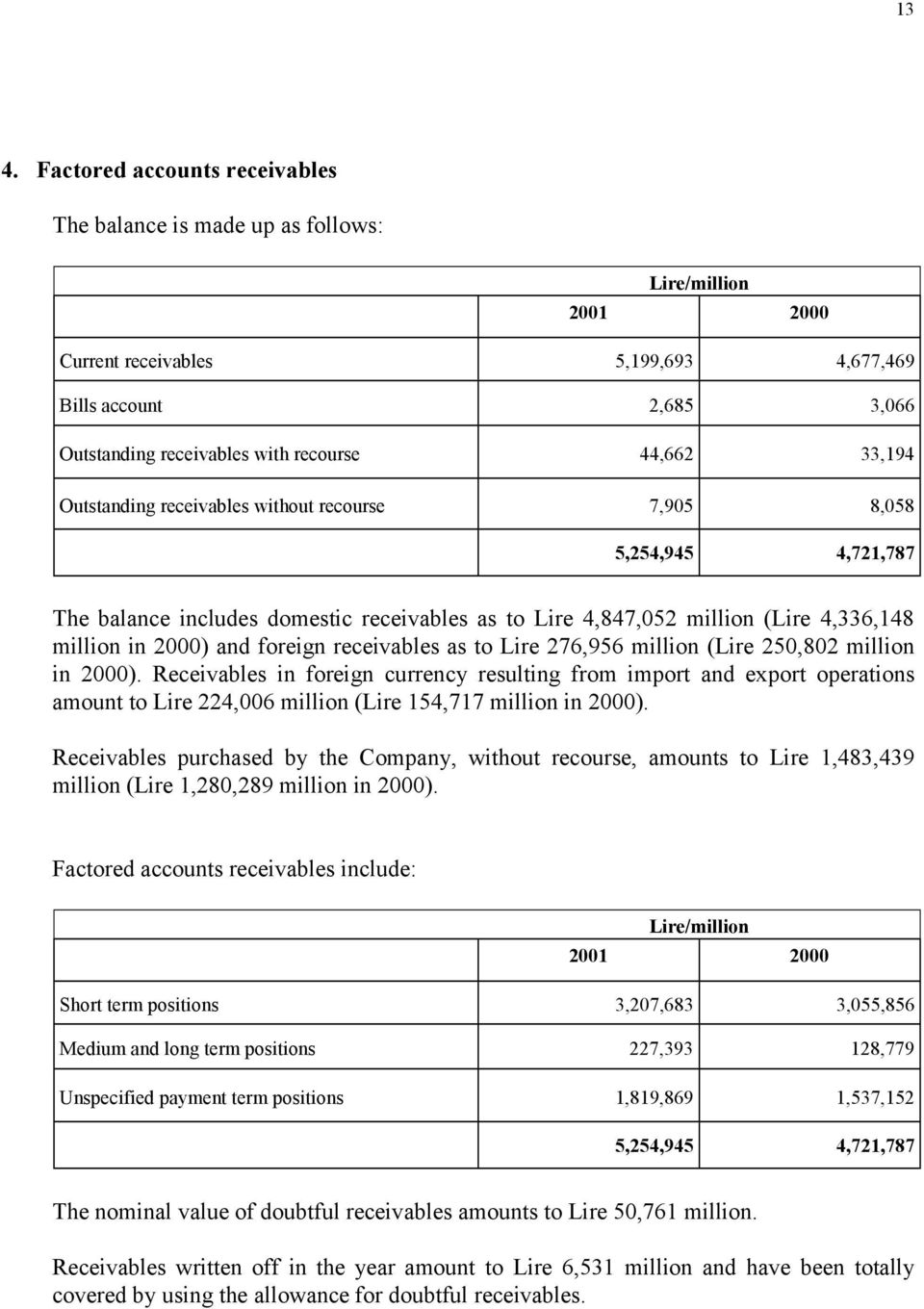foreign receivables as to Lire 276,956 million (Lire 250,802 million in 2000).