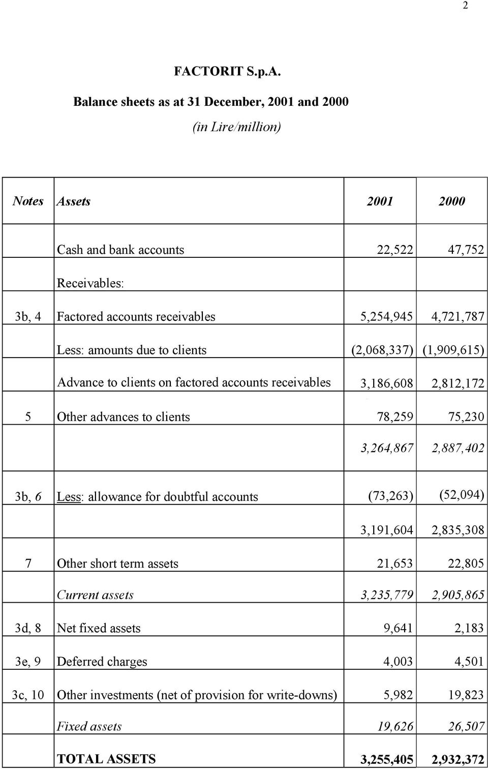 78,259 75,230 3,264,867 2,887,402 3b, 6 Less: allowance for doubtful accounts (73,263) (52,094) 3,191,604 2,835,308 7 Other short term assets 21,653 22,805 Current assets 3,235,779