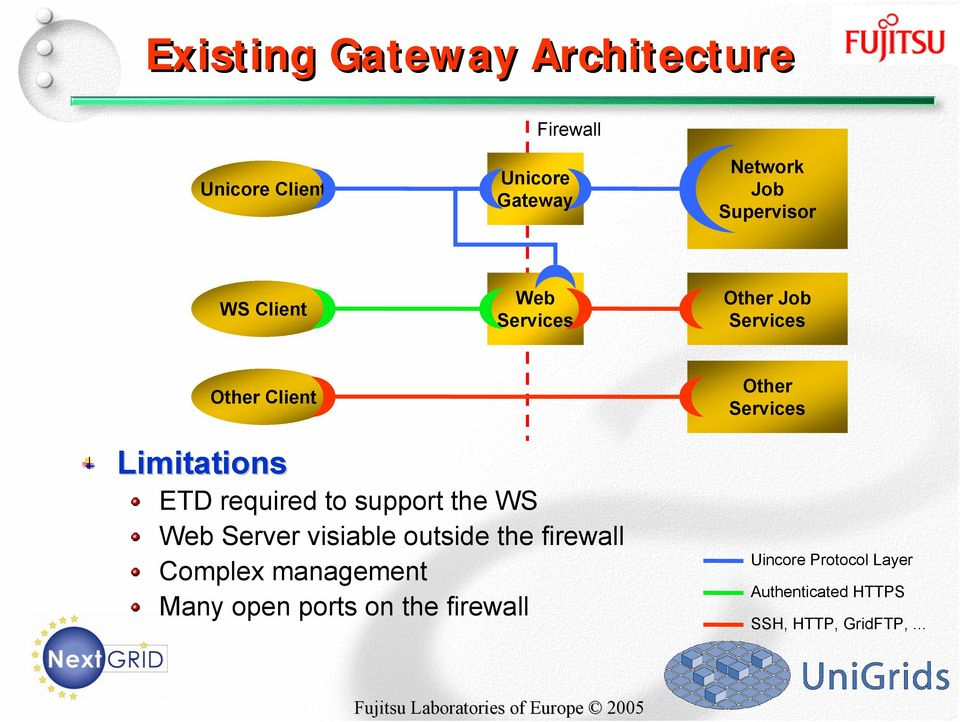 Limitations ETD required to support the WS Web Server visiable outside the firewall