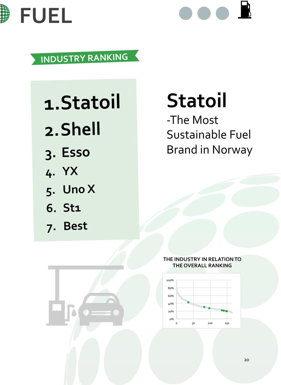 Best Statoil - The Most Sustainable Fuel Brand in