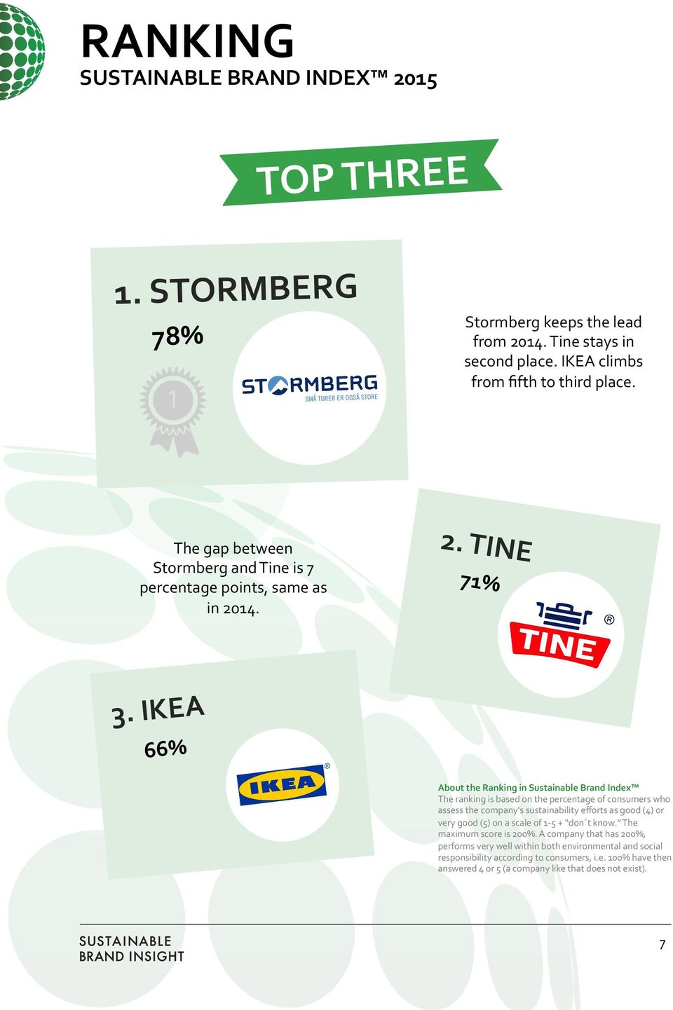 IKEA 66% About the Ranking in Sustainable Brand Index The ranking is based on the percentage of consumers who assess the company's sustainability efforts as good (4) or very