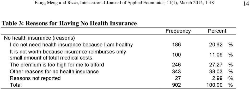 62 % It is not worth because insurance reimburses only small amount of total medical costs 100 11.